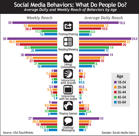 Social-media-behavior