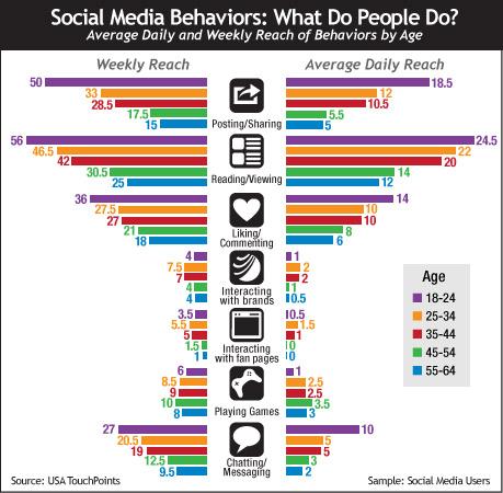 Social-media-behavior
